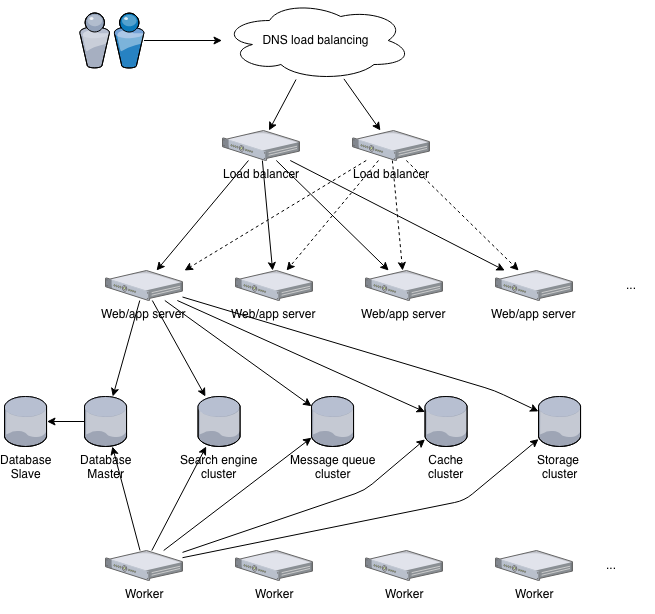 Infrastructure architecture — Invenio 3 1 1 documentation
